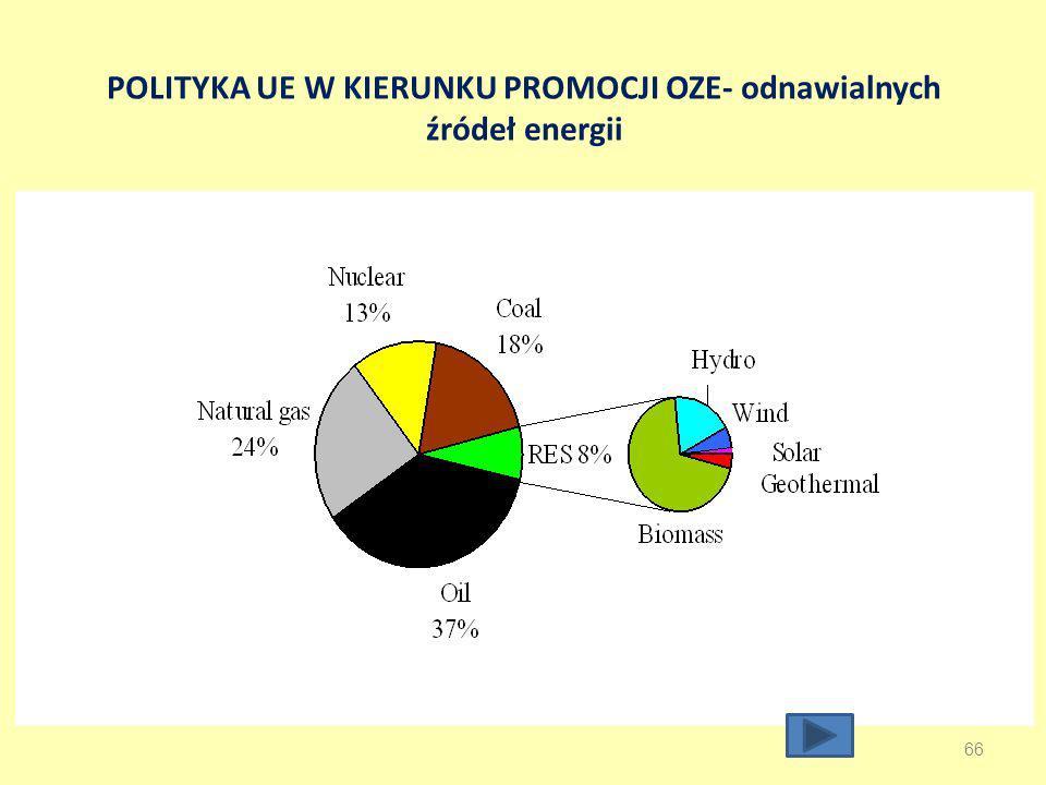 POLITYKA UE W KIERUNKU PROMOCJI OZE- odnawialnych źródeł energii