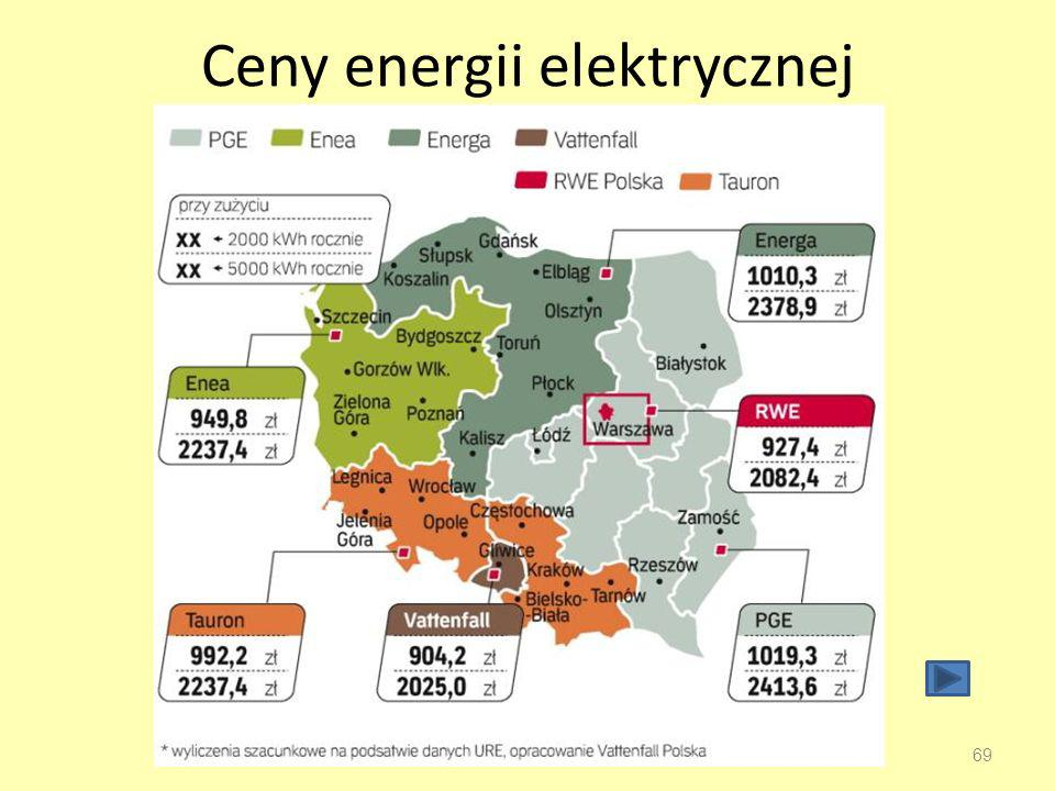 Ceny energii elektrycznej