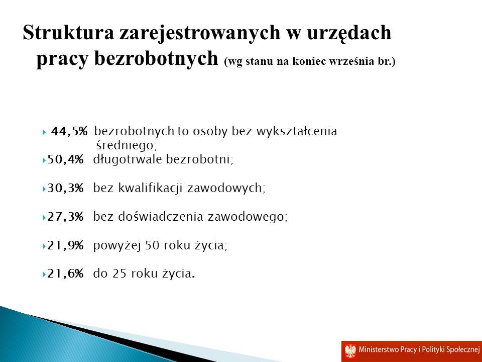 Struktura zarejestrowanych w urzędach pracy bezrobotnych (wg stanu na koniec września br.)
