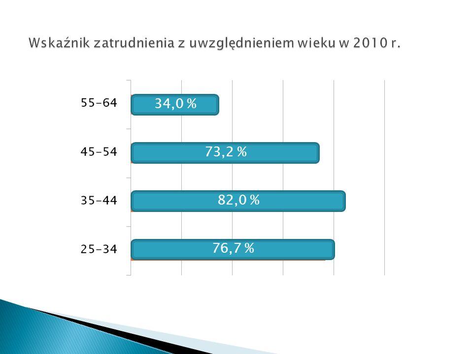 Wskaźnik zatrudnienia z uwzględnieniem wieku w 2010 r.