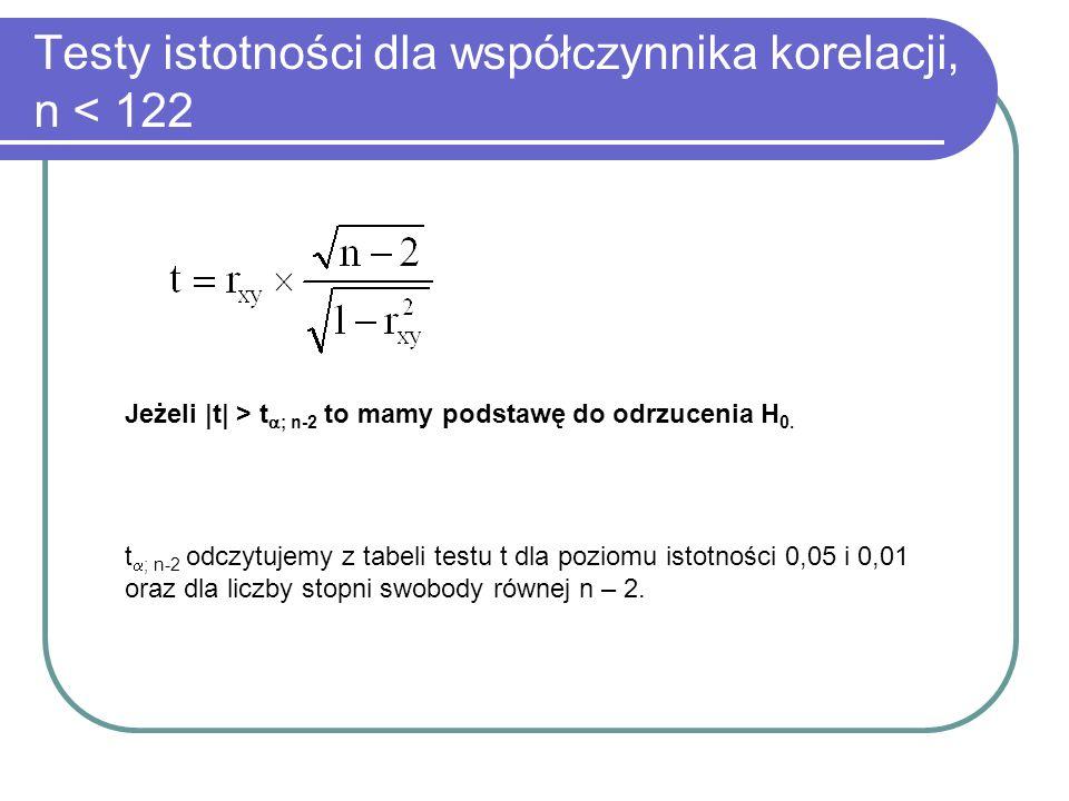Testy istotności dla współczynnika korelacji, n < 122
