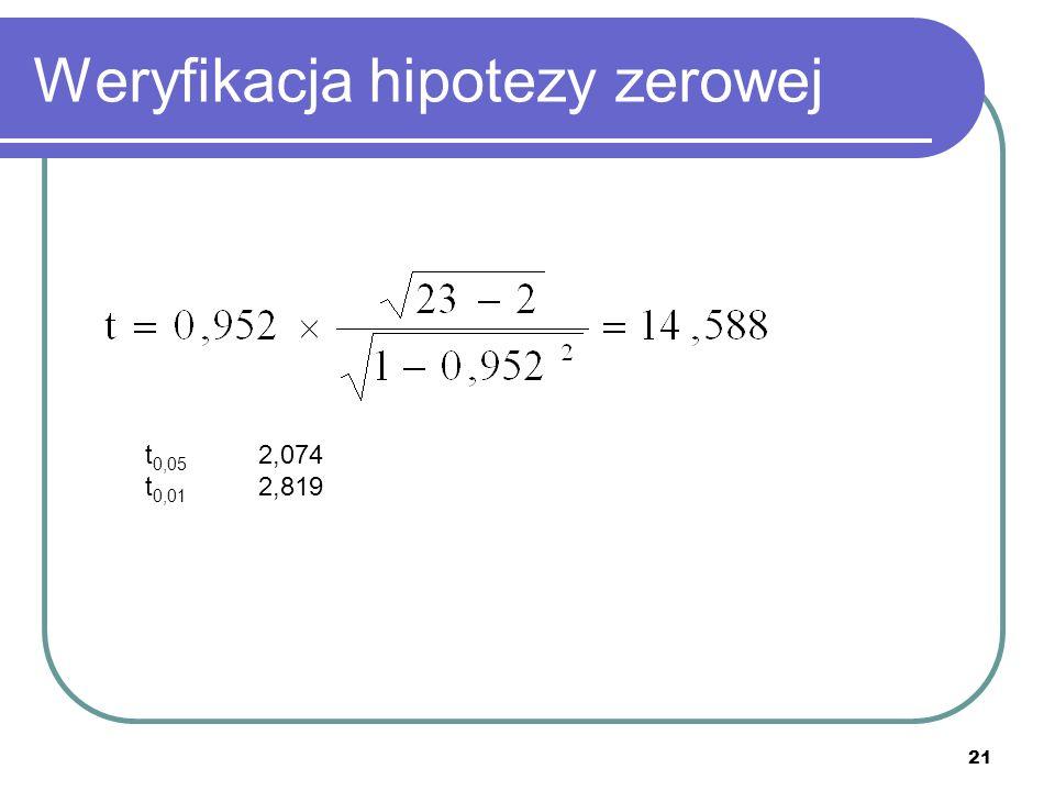 Weryfikacja hipotezy zerowej