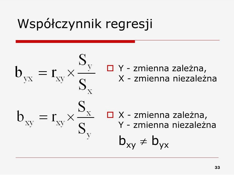 Współczynnik regresji