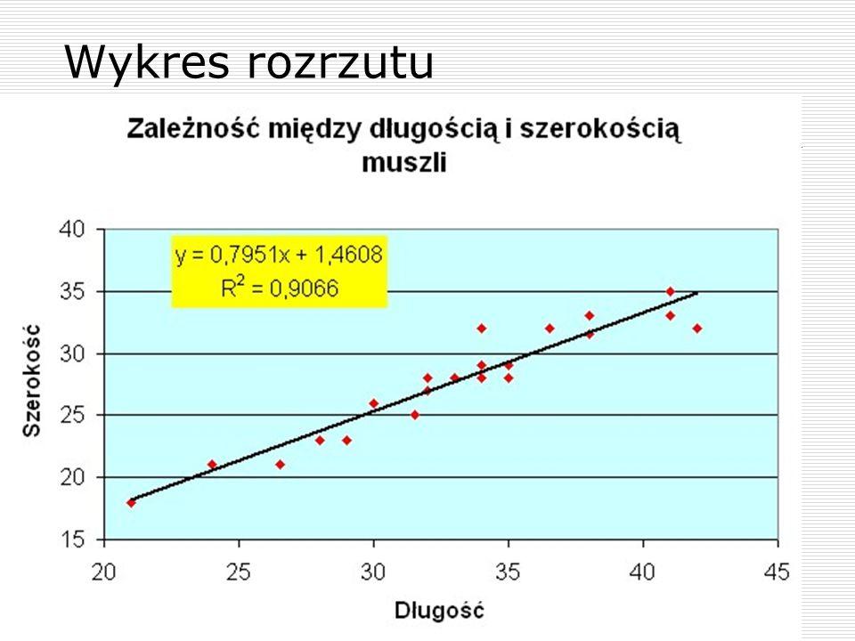Wykres rozrzutu