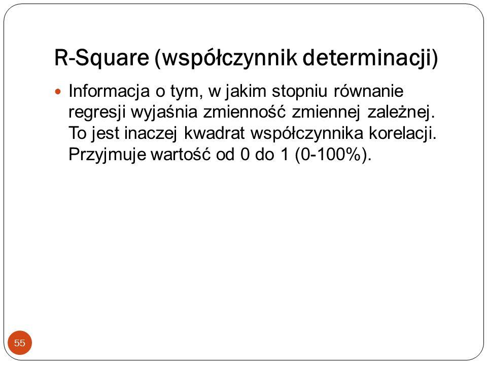 R-Square (współczynnik determinacji)