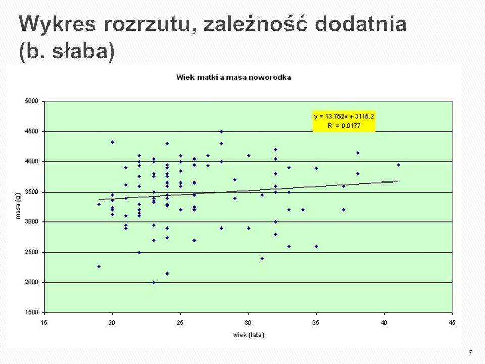 Wykres rozrzutu, zależność dodatnia (b. słaba)