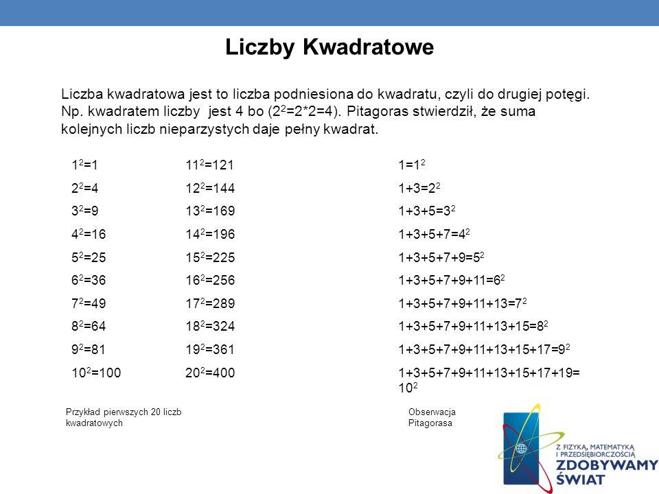 Liczby Kwadratowe