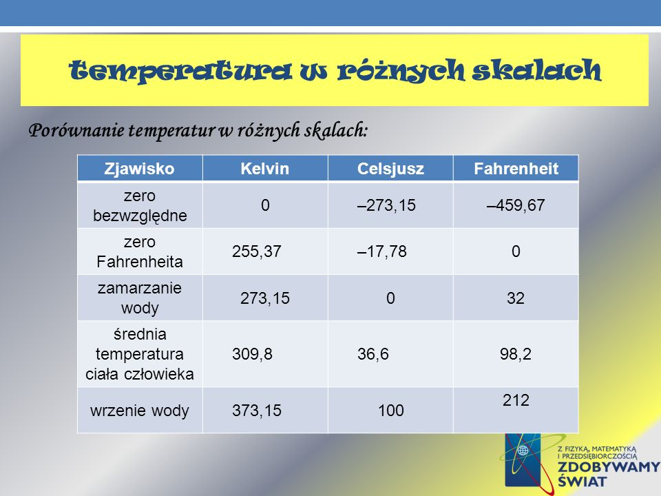 temperatura w różnych skalach