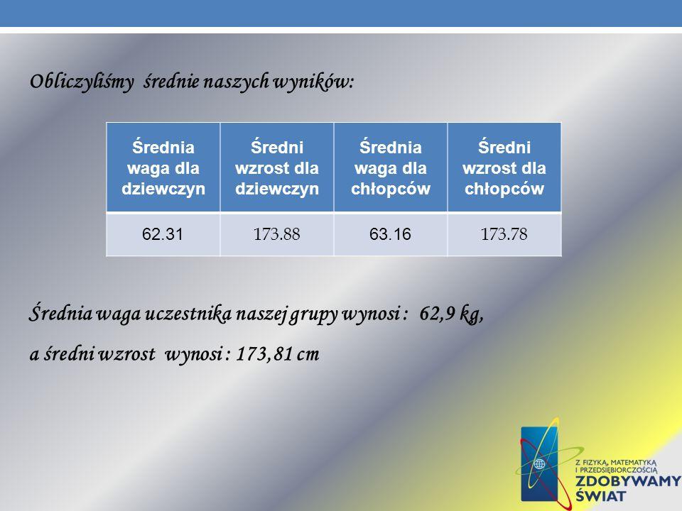 Obliczyliśmy średnie naszych wyników: Średnia waga uczestnika naszej grupy wynosi : 62,9 kg, a średni wzrost wynosi : 173,81 cm