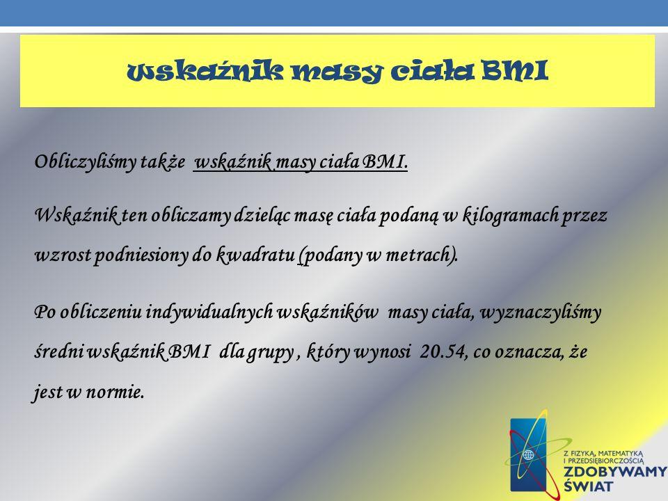 wskaźnik masy ciała BMI