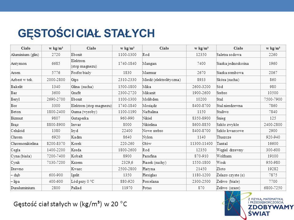 Gęstości ciał stałych Gęstość ciał stałych w (kg/m³) w 20 °C Ciało