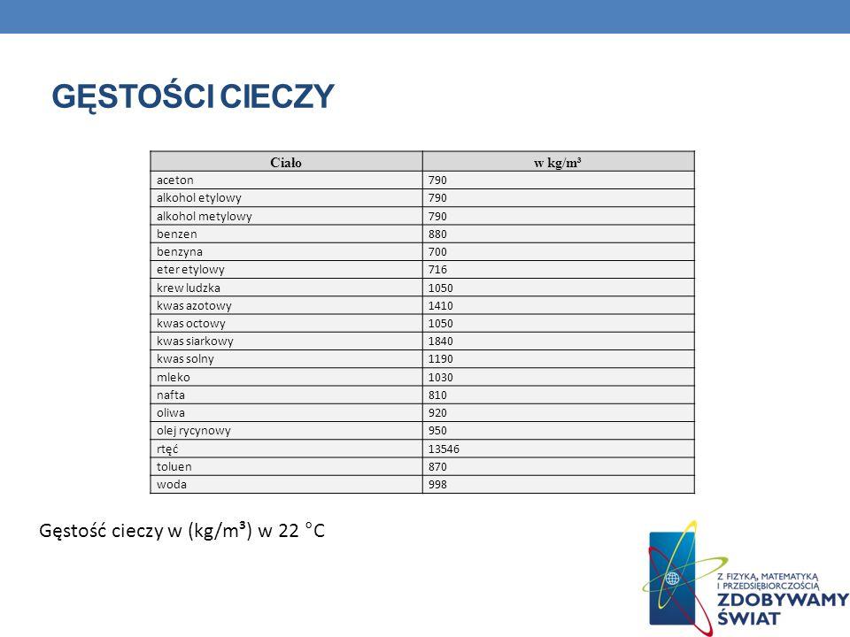 Gęstości cieczy Gęstość cieczy w (kg/m³) w 22 °C Ciało w kg/m³ aceton