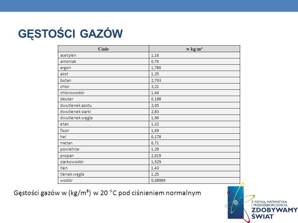 Gęstości GAZów Ciało. w kg/m³. acetylen. 1,16. amoniak. 0,76. argon. 1,780. azot. 1,25. butan.