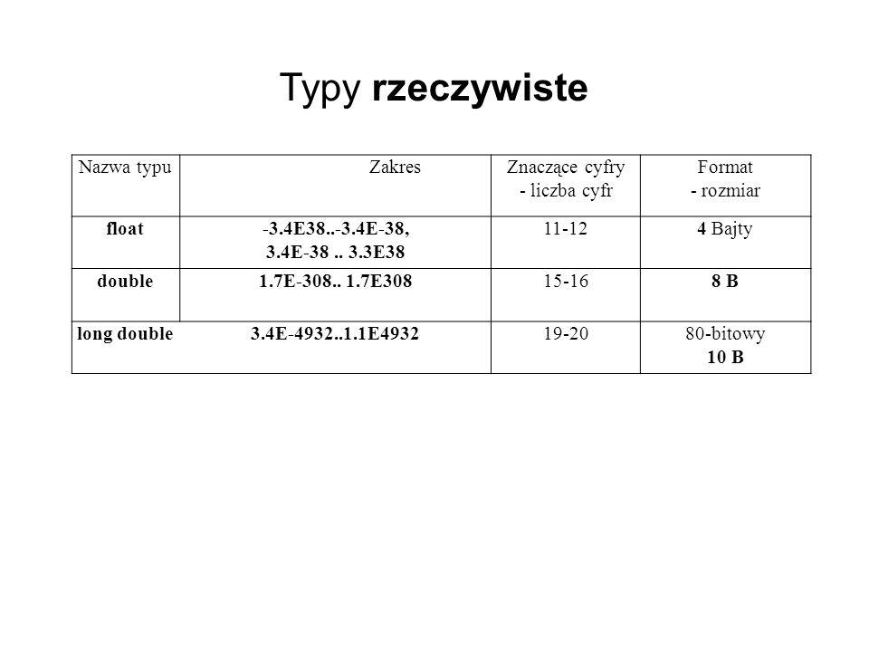 Typy rzeczywiste Nazwa typu Zakres Znaczące cyfry - liczba cyfr Format