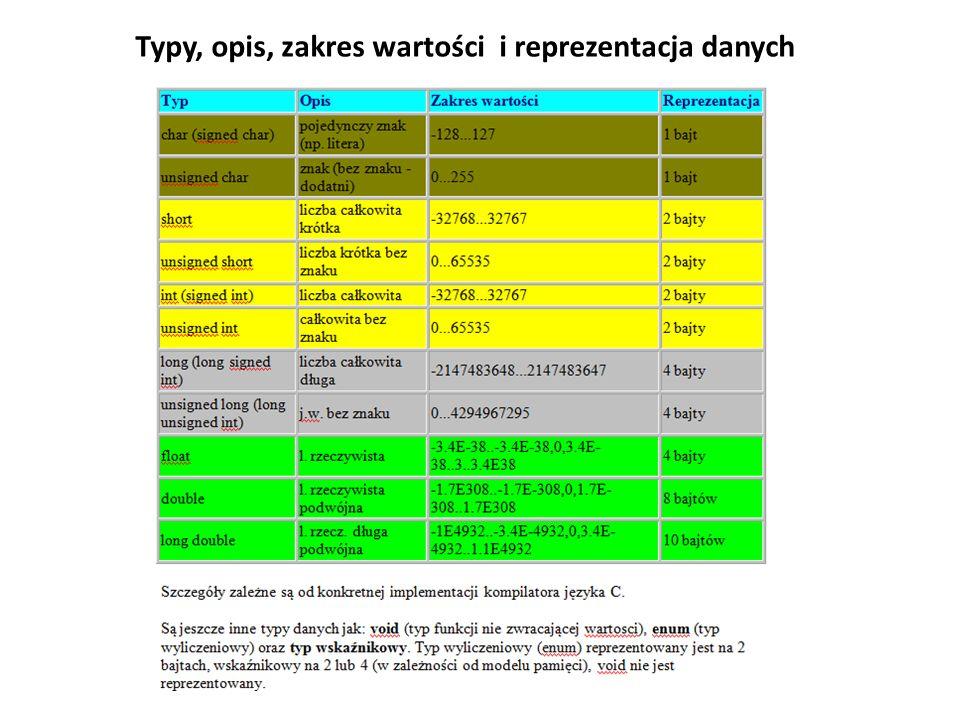 Typy, opis, zakres wartości i reprezentacja danych