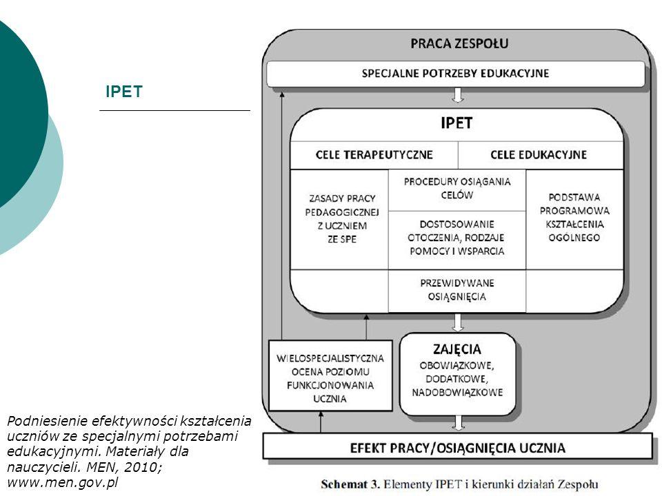 IPET Podniesienie efektywności kształcenia