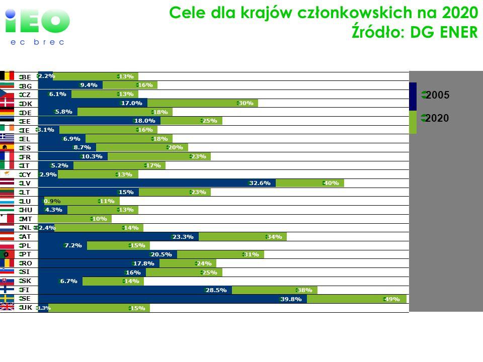Cele dla krajów członkowskich na 2020 Źródło: DG ENER