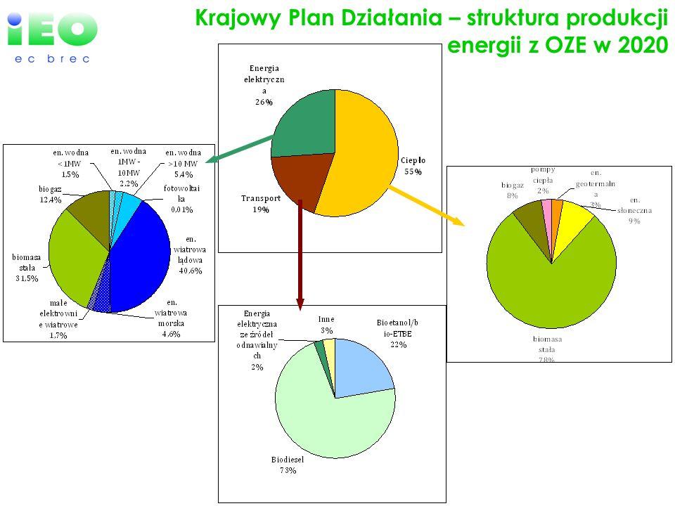 Krajowy Plan Działania – struktura produkcji energii z OZE w 2020