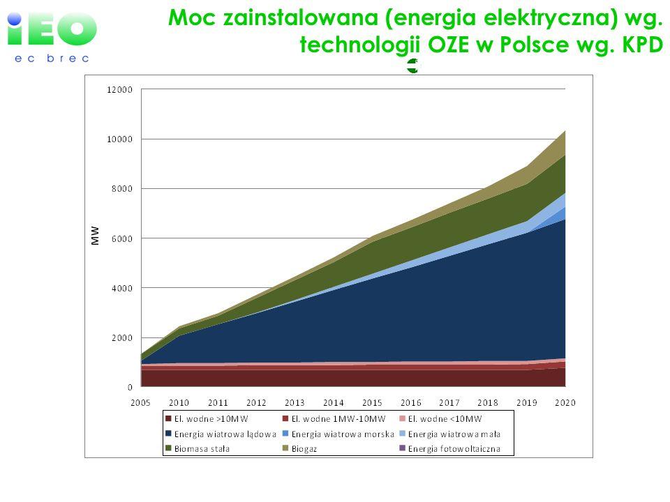 Moc zainstalowana (energia elektryczna) wg. technologii OZE w Polsce wg. KPD