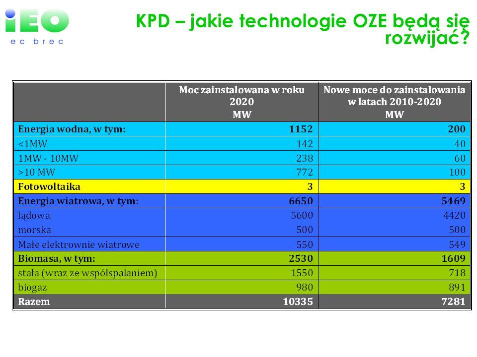 KPD – jakie technologie OZE będą się rozwijać