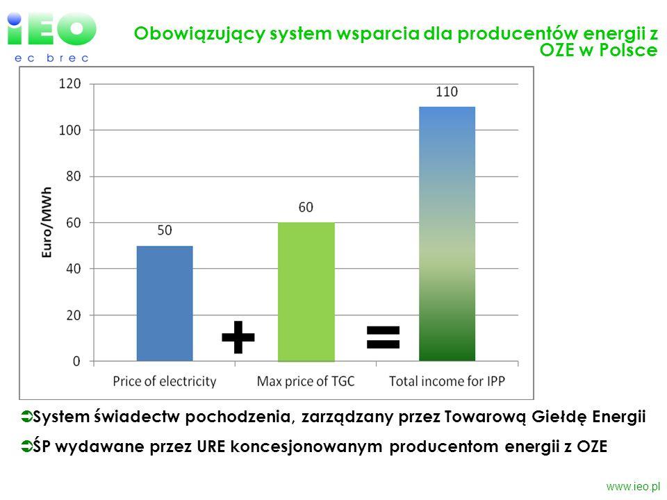 Obowiązujący system wsparcia dla producentów energii z OZE w Polsce