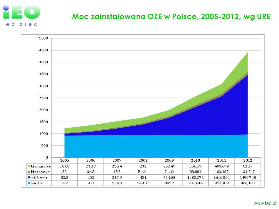 Moc zainstalowana OZE w Polsce, 2005-2012, wg URE