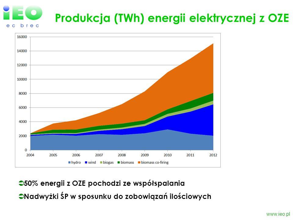 Produkcja (TWh) energii elektrycznej z OZE