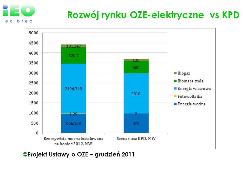 Rozwój rynku OZE-elektryczne vs KPD