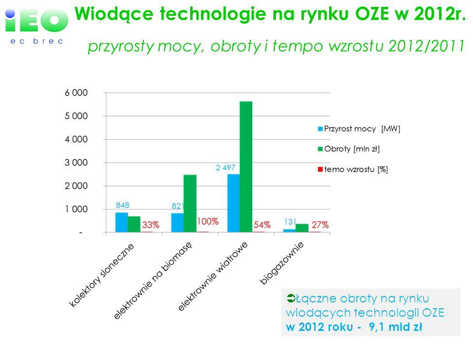 Wiodące technologie na rynku OZE w 2012r