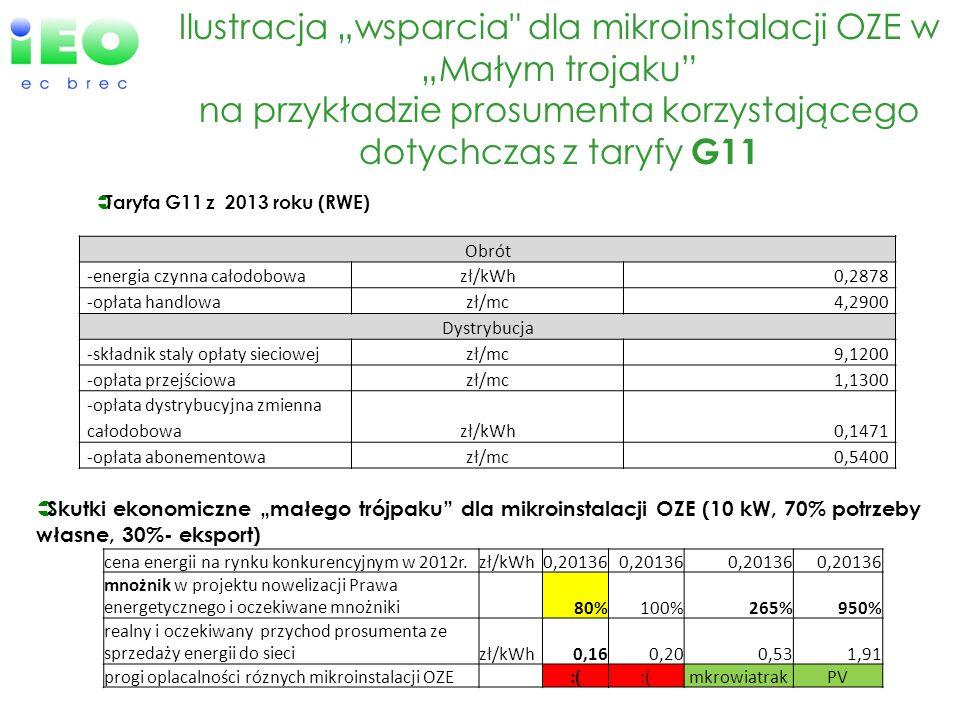 """Ilustracja """"wsparcia dla mikroinstalacji OZE w """"Małym trojaku na przykładzie prosumenta korzystającego dotychczas z taryfy G11"""
