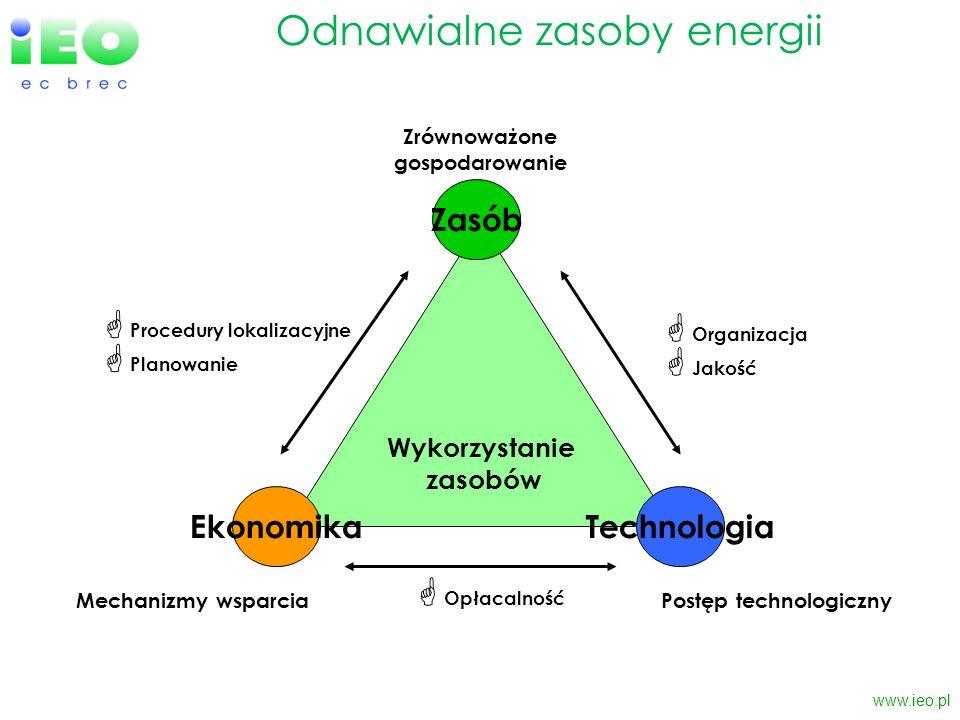 Zrównoważone gospodarowanie Postęp technologiczny
