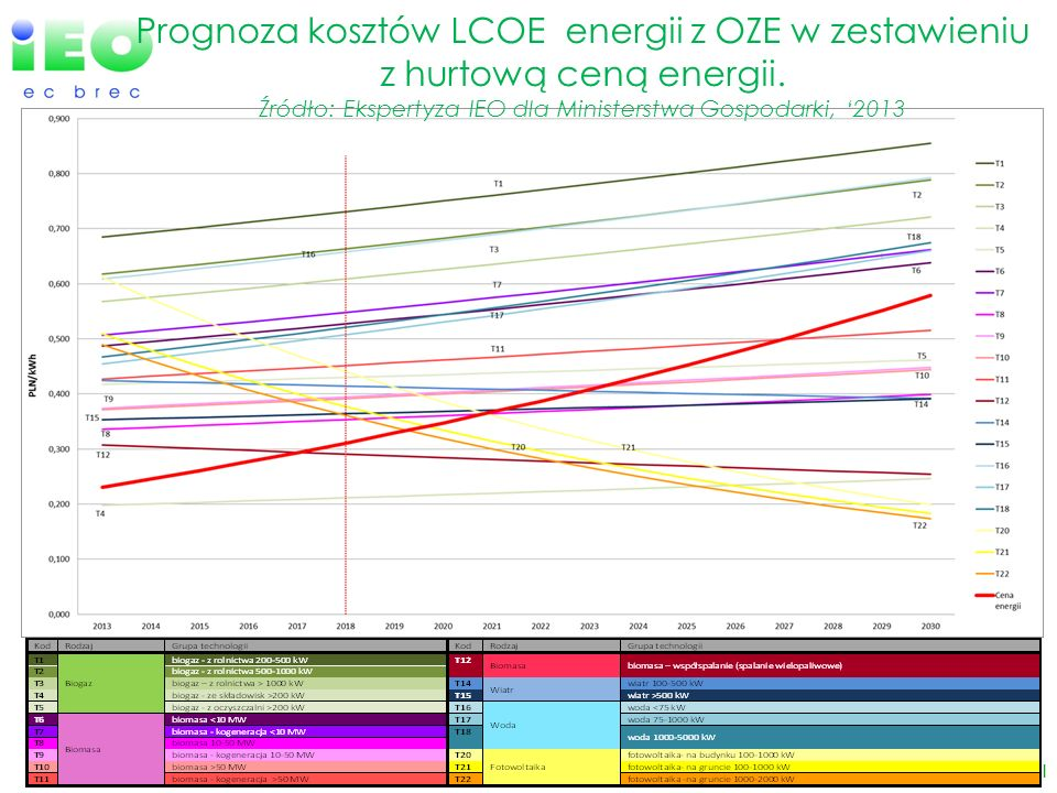 Prognoza kosztów LCOE energii z OZE w zestawieniu z hurtową ceną energii. Źródło: Ekspertyza IEO dla Ministerstwa Gospodarki, '2013