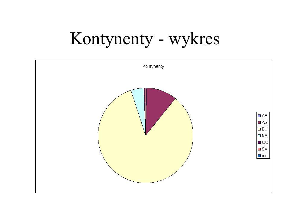 Kontynenty - wykres