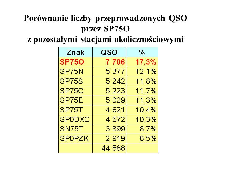 Porównanie liczby przeprowadzonych QSO przez SP75O