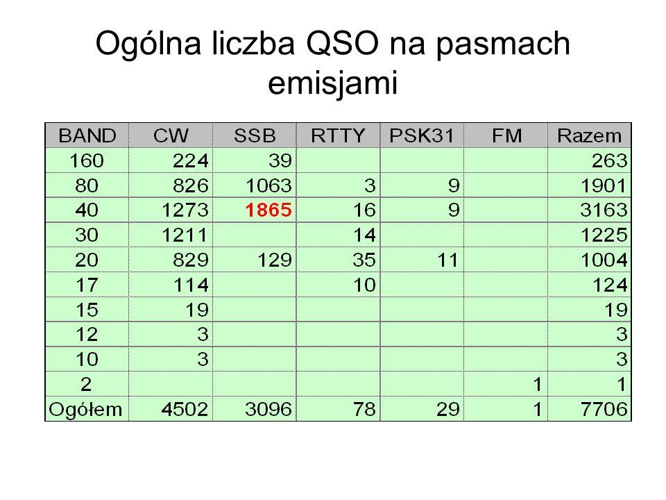 Ogólna liczba QSO na pasmach emisjami