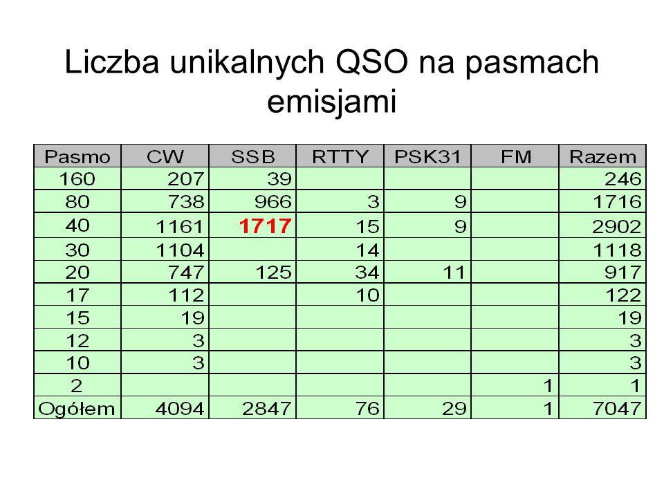 Liczba unikalnych QSO na pasmach emisjami