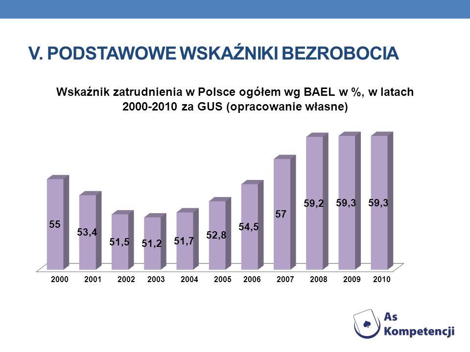 v. Podstawowe wskaźniki bezrobocia