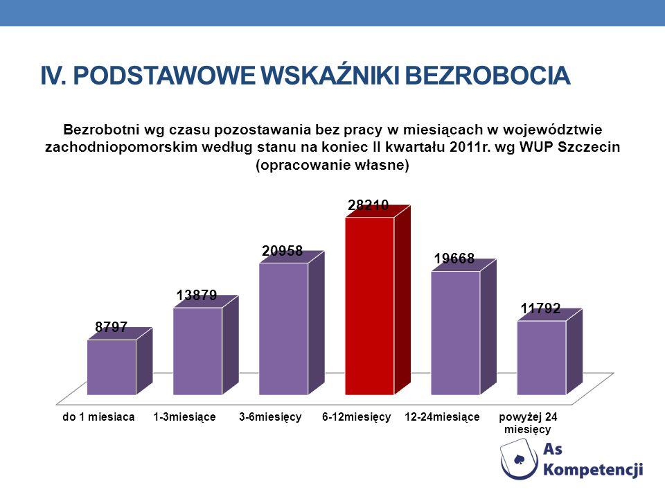 iv. Podstawowe wskaźniki bezrobocia