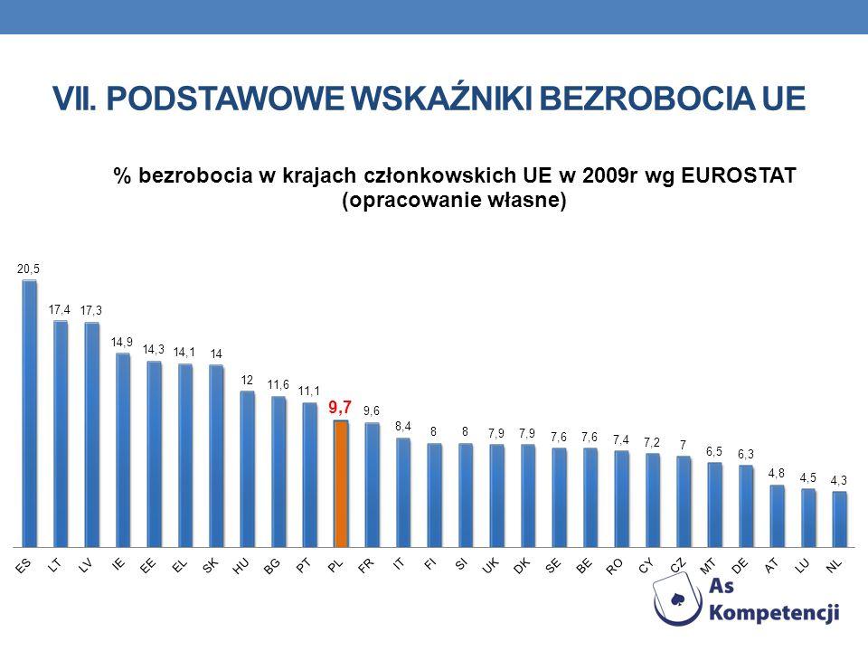 vii. Podstawowe wskaźniki bezrobocia UE