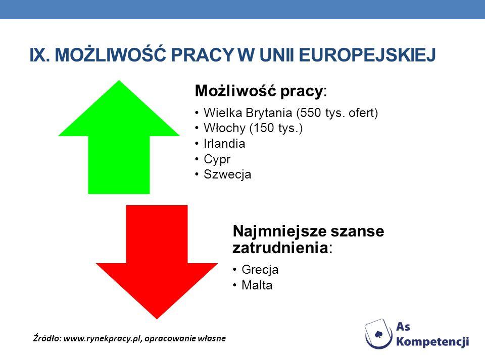 ix. Możliwość pracy w unii europejskiej