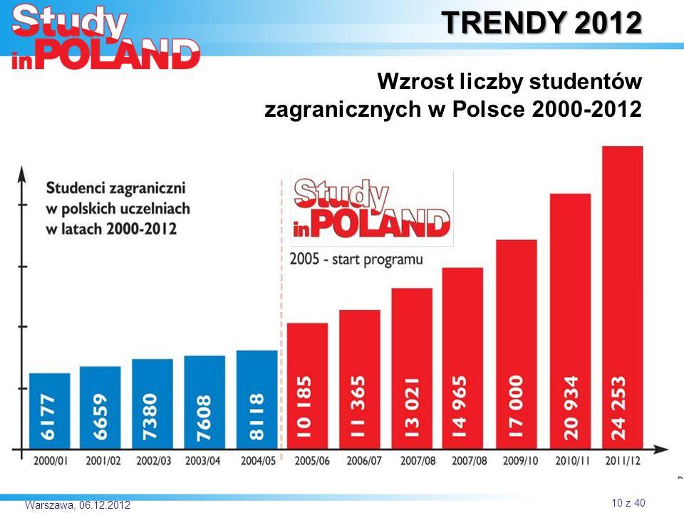 TRENDY 2012 Wzrost liczby studentów zagranicznych w Polsce 2000-2012