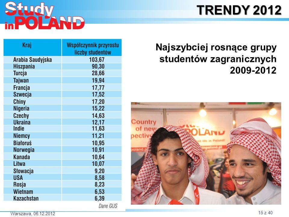 TRENDY 2012 Najszybciej rosnące grupy studentów zagranicznych