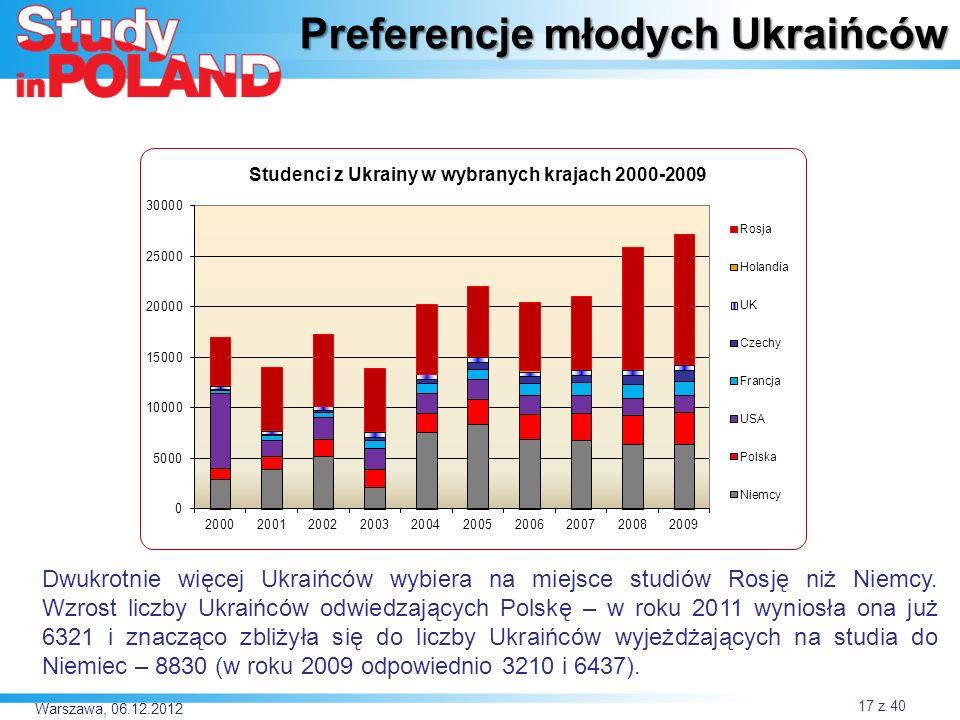 Preferencje młodych Ukraińców