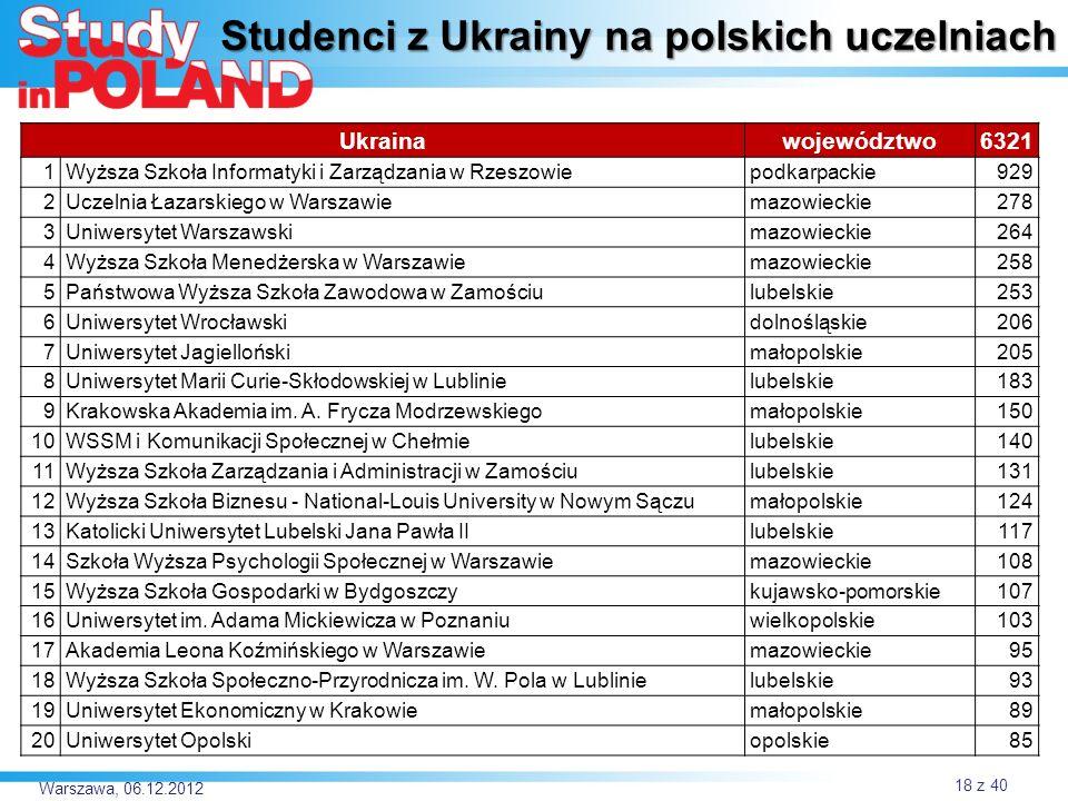 Studenci z Ukrainy na polskich uczelniach