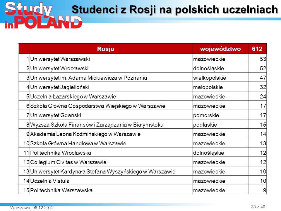 Studenci z Rosji na polskich uczelniach