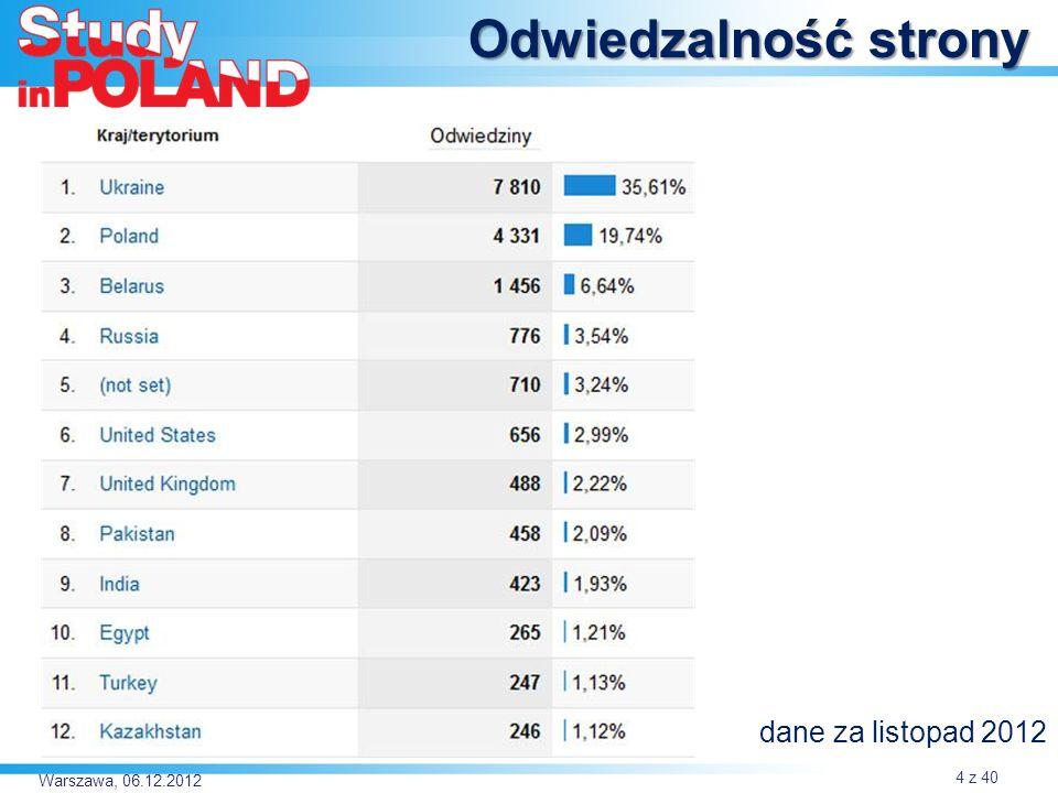Odwiedzalność strony dane za listopad 2012 Warszawa, 06.12.2012