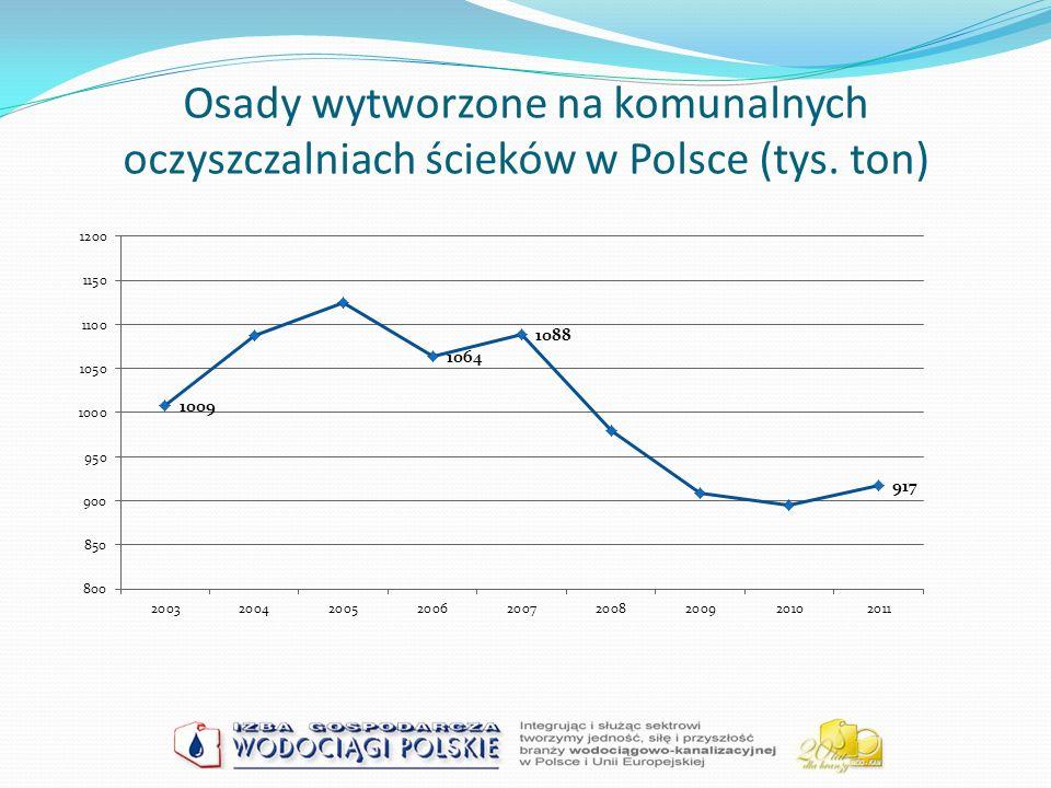 Osady wytworzone na komunalnych oczyszczalniach ścieków w Polsce (tys