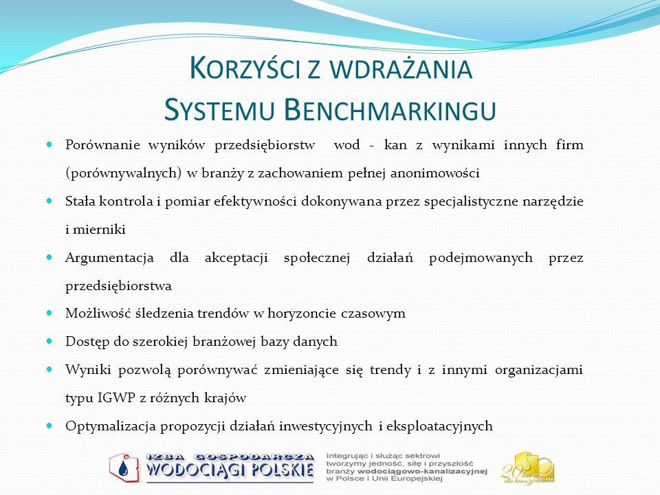 Korzyści z wdrażania Systemu Benchmarkingu