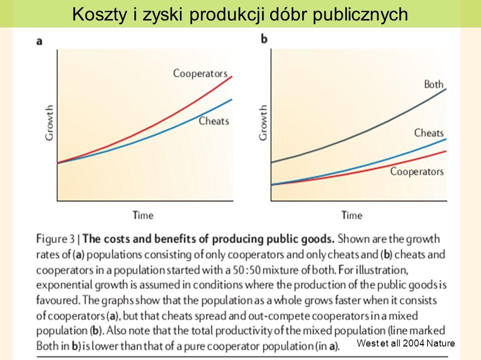 Koszty i zyski produkcji dóbr publicznych