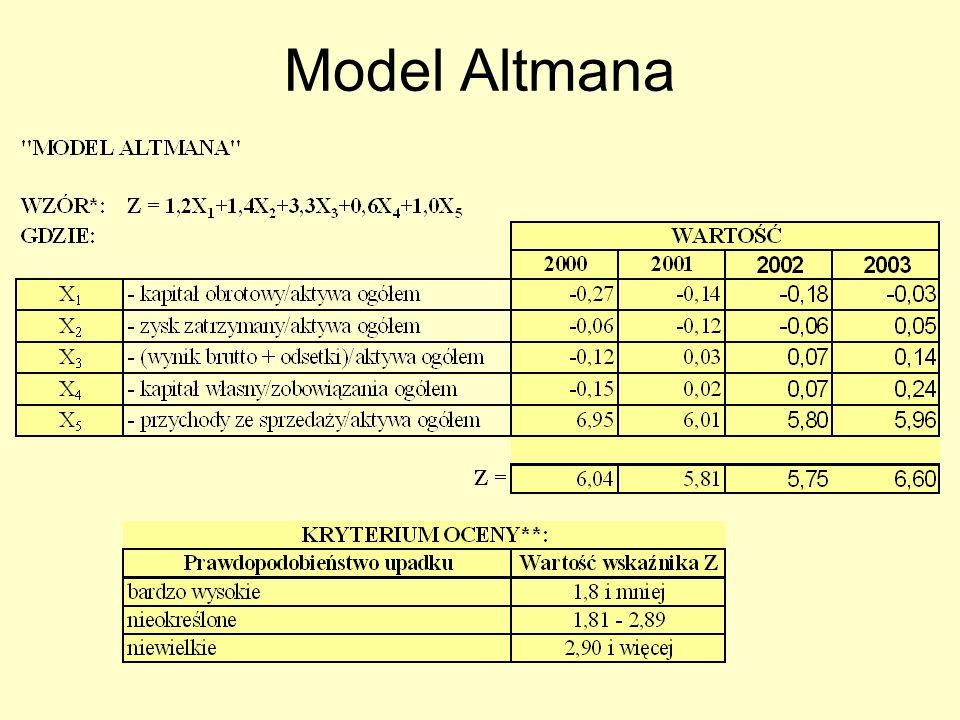 Model Altmana
